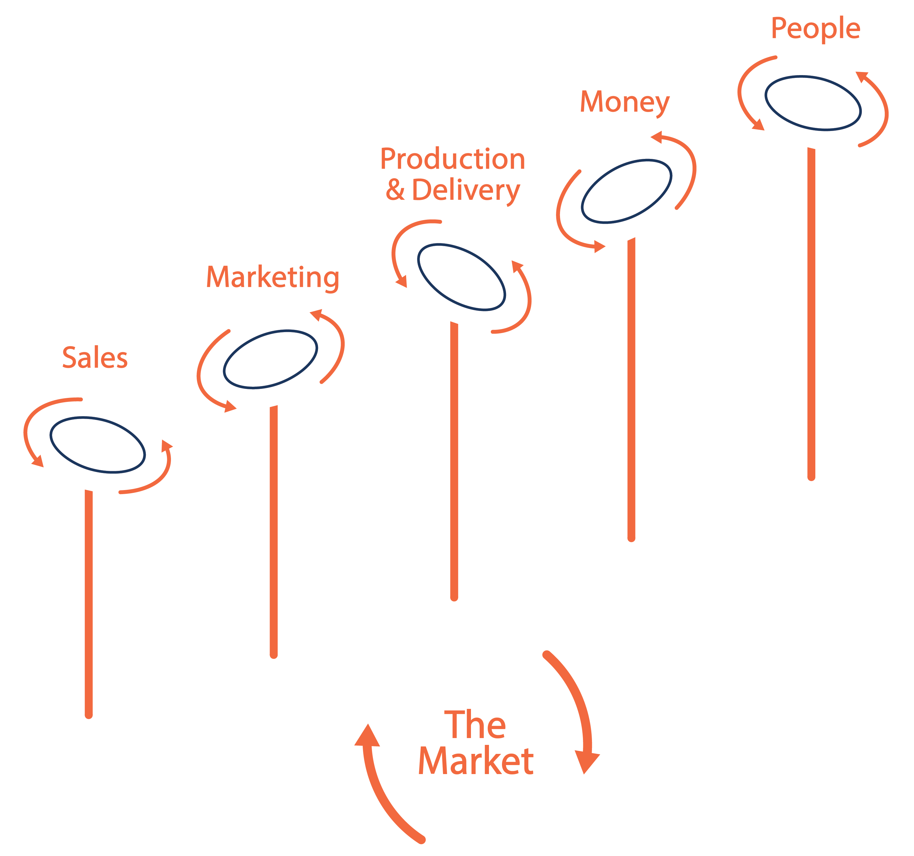 The Market Diagram